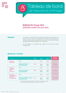 Tableau de bord de l assurance ch mage au 1er trimestre for Bureau assurance emploi