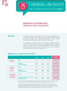 Publications for Bureau assurance emploi