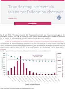 Taux De Remplacement Du Salaire Par L Allocation Chomage Unedic Fr